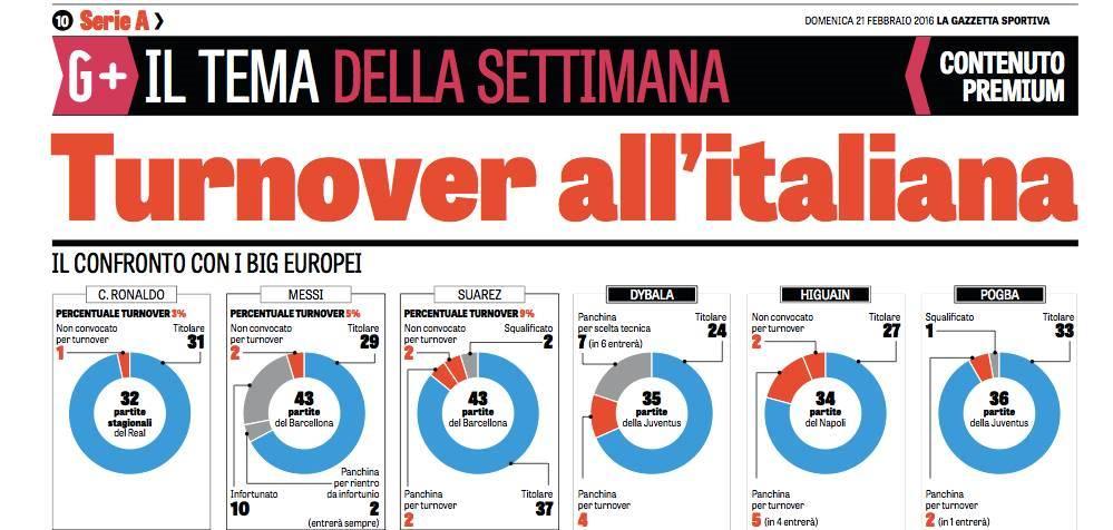 Per la Gazzetta il turnover si fa solo in Italia e ci fa perdere