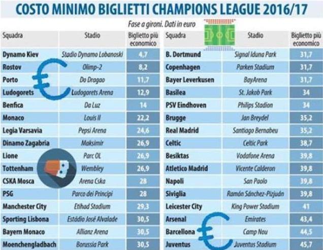 In Italia, il calcio che conta è caro: Napoli e Juve, in Champions, costano di più