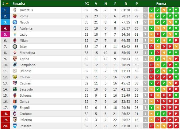 Napoli a un punto dalla Roma in attesa del match dei giallorossi a Pescara