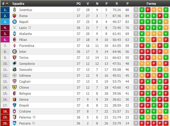 Juventus - Crotone: lo scudetto dei bianconeri allo Stadium a 1.20