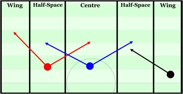 Halfspaces