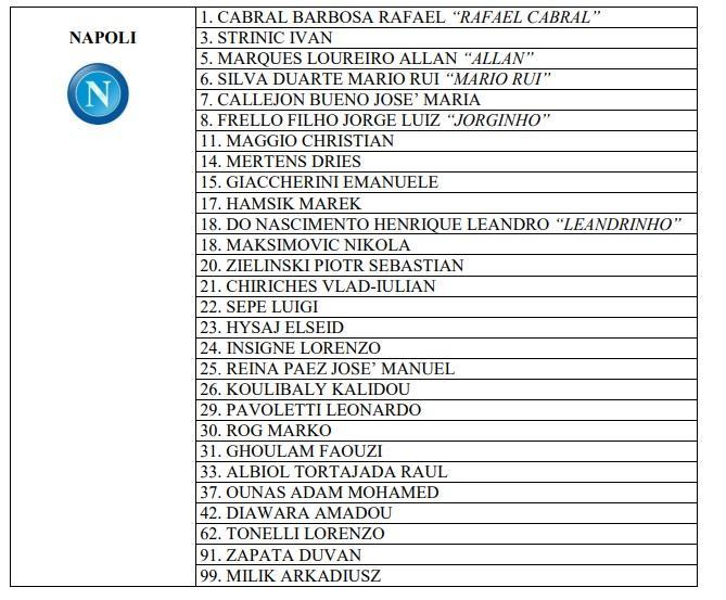 I numeri di maglia del Napoli per la Lega: nessuna sorpresa, errore sul numero 18