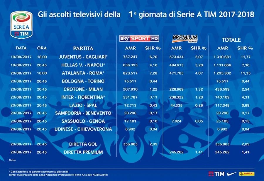 Calcio in tv: cinque milioni di telespettatori per la Serie A. La Juventus la più guardata