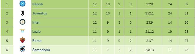 E La Serie A Dei Record Mai Cinque Squadre Tanto Piu Forti Delle Altre Ilnapolista
