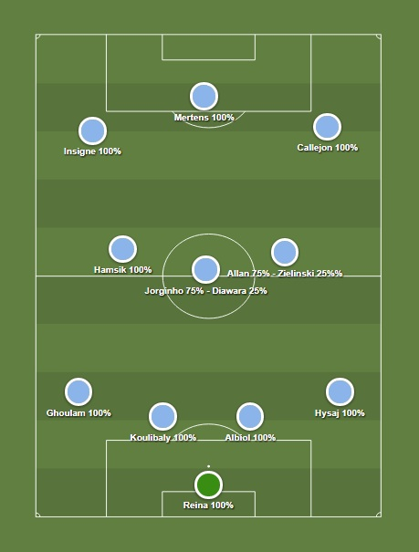 Formazione Titolare Manchester City 2019