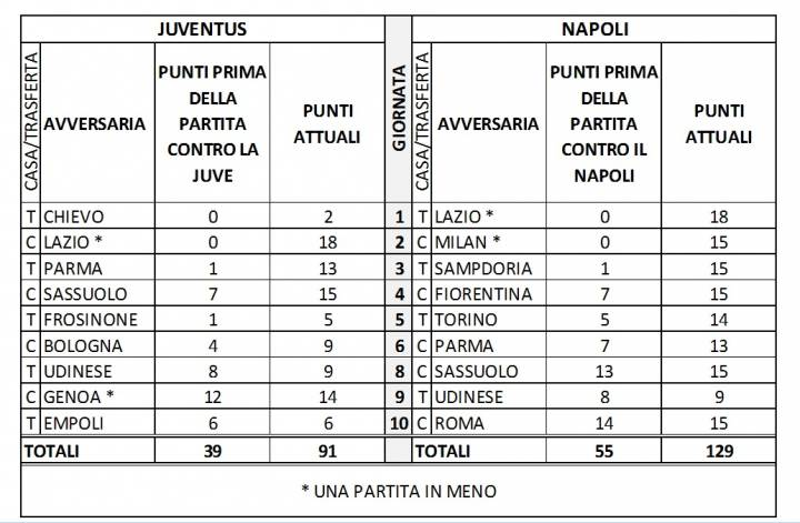 Calendario Juventus In Casa.Il Calendario Ha Fatto La Differenza Nel Duello Juve Napoli