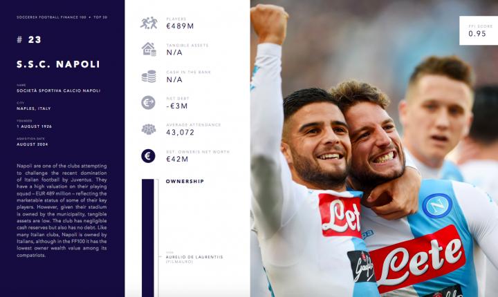 Il Napoli è il 23esimo club a livello economico-finanziario, il secondo in Italia