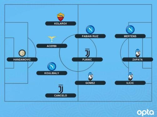 Opta – Koulibaly, Mertens e Fabian Ruiz nella la Top 11 della Serie A