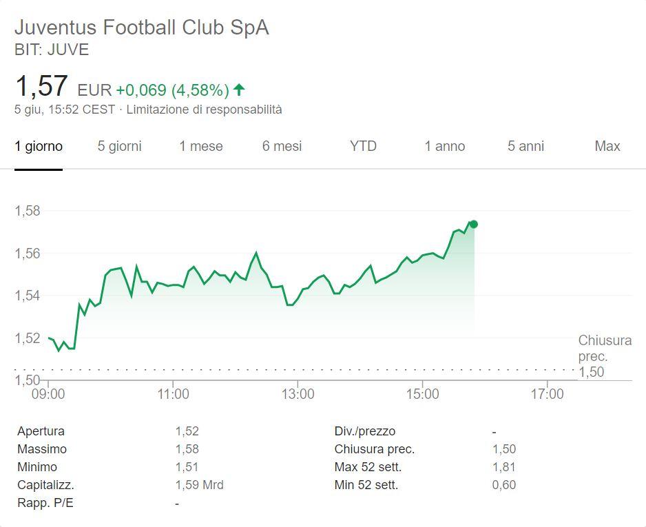 Riprende il tam tam Guardiola, il titolo Juventus a + 4,58%