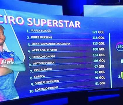 Sky celebra Mertens Superstar