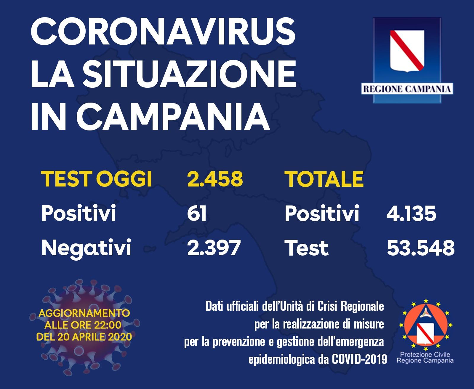 Coronavirus, dati della Campania: 61 positivi su 2.458 tamponi