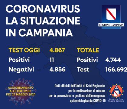Coronavirus in Campania |  dati del 23 maggio |  5 casi positivi