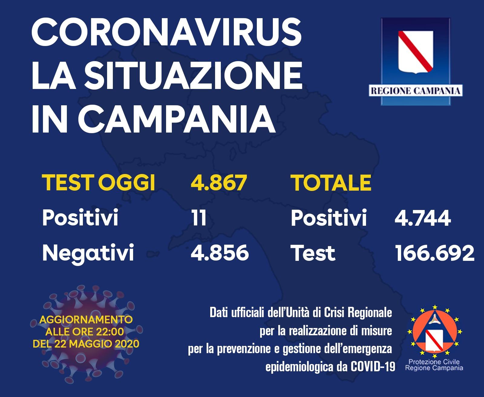Coronavirus Campania, 11 positivi su circa 5mila tamponi