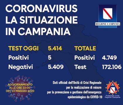 In Campania solo 5 positivi su 5 414 tamponi