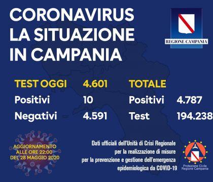 Coronavirus in Campania, trend stabile: scoperti 10 positiv