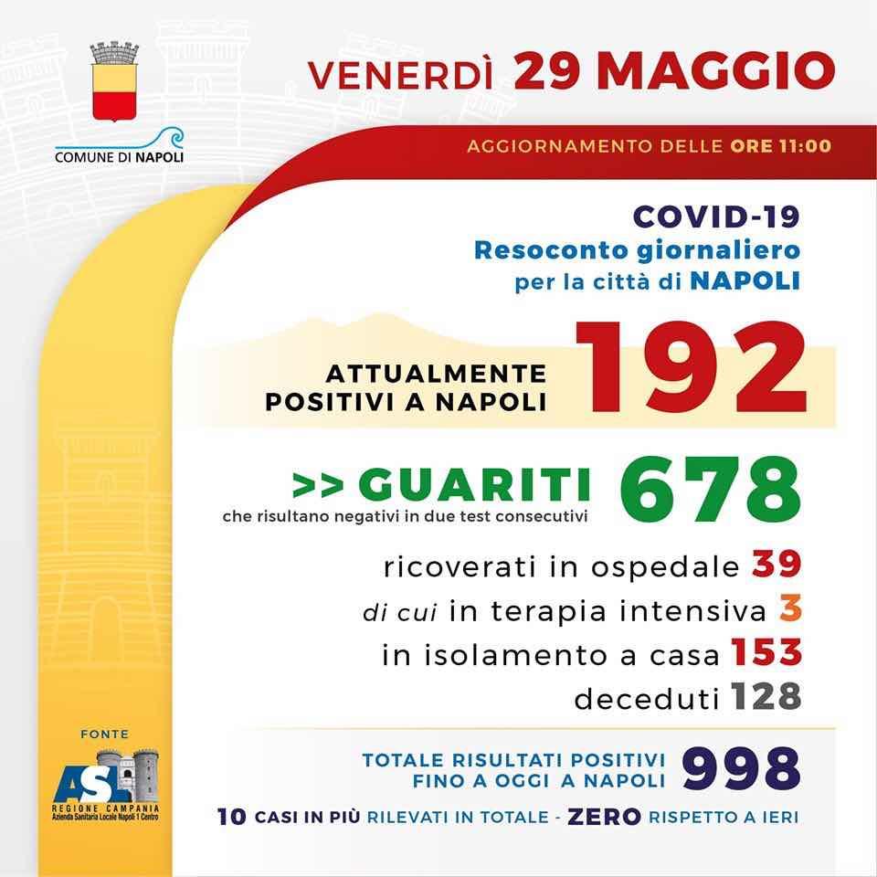 Cornavirus, zero contagi nella città di Napoli nelle ultime 24 ore