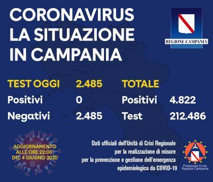 Coronavirus, in Campania 5 vittime e 51 guariti in 24 ore