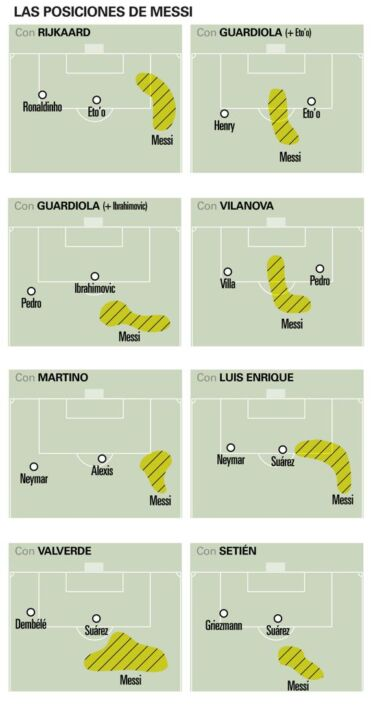 Posizioni di Messi