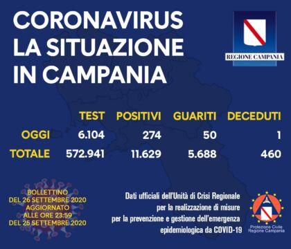 Coronavirus, la Campania ancora prima per contagi