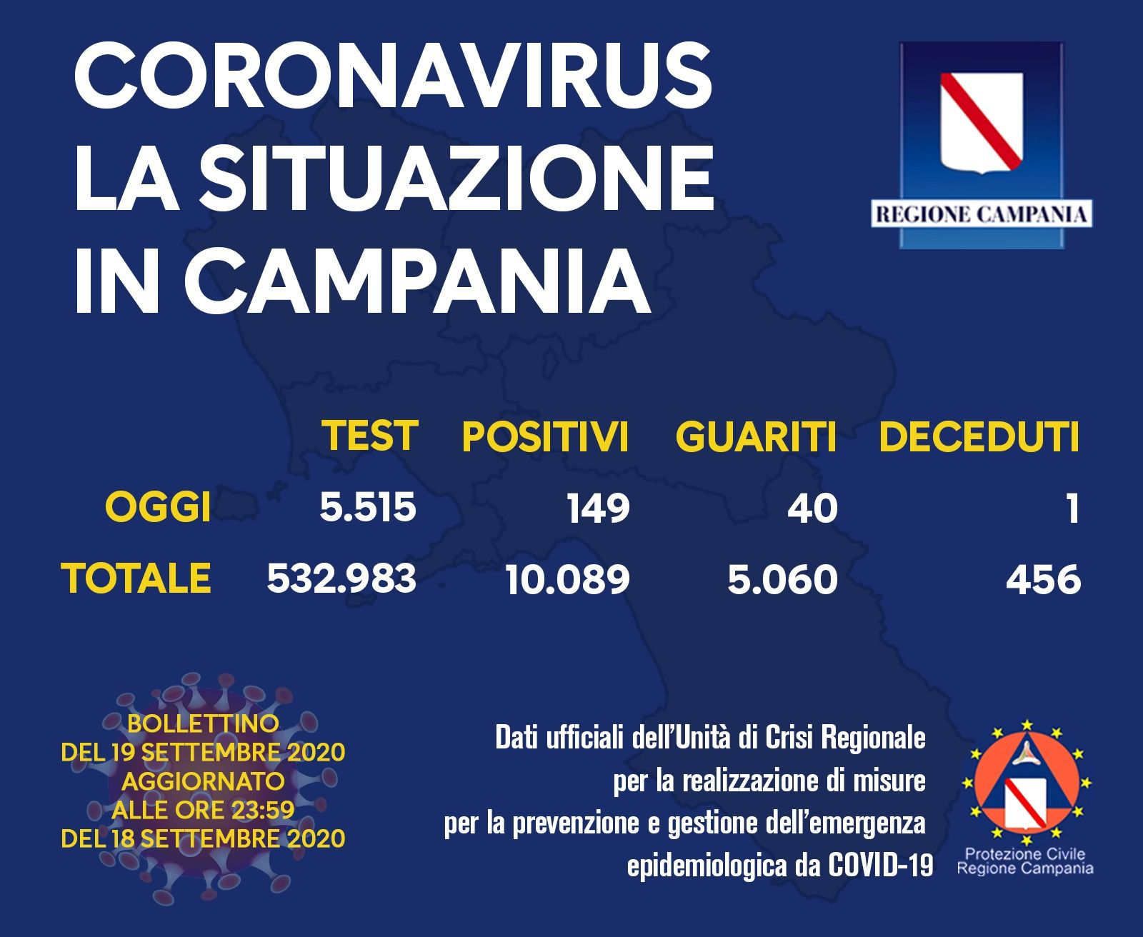 La Campania quarta regione d'Italia per contagi: sono 149 (ma con pochi tamponi in percentuale)