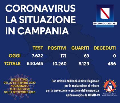 Campania, 171 nuovi casi (su 7.632 tamponi)