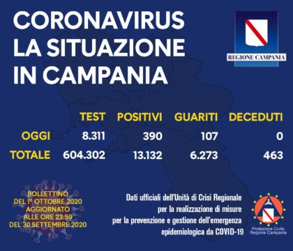 Campania, picco di contagi: 390 nuovi positivi (ma quasi 3 mila tamponi in più)