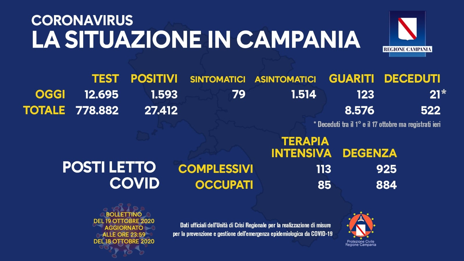 Campania, 1593 positivi su circa 12mila tamponi. Superata di parecchio la forbice di De Luca