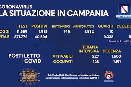 In Campania oggi i positivi sono duemila dieci i guariti