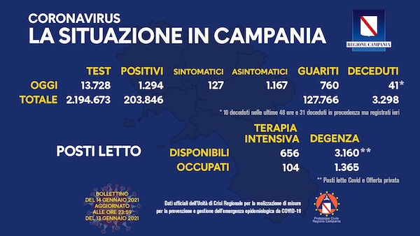Bollettino Covid Campania 14 gennaio, il rapporto è del 9,4%