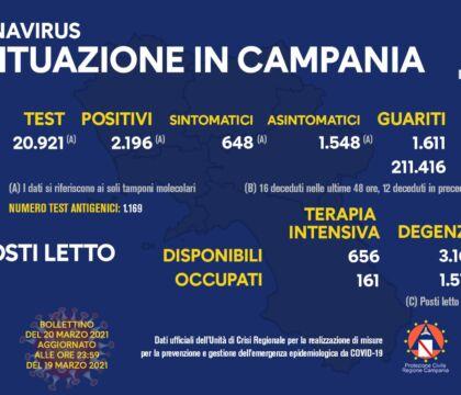 Coronavirus in Campania, 919 positivi e 11 decessi; tasso d