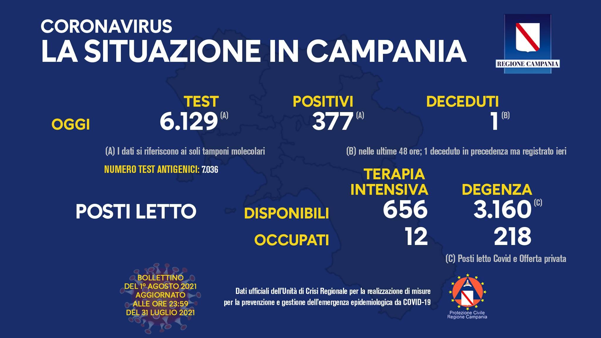 Campania, 377 positivi su circa 6mila tamponi, il tasso sale al 6%