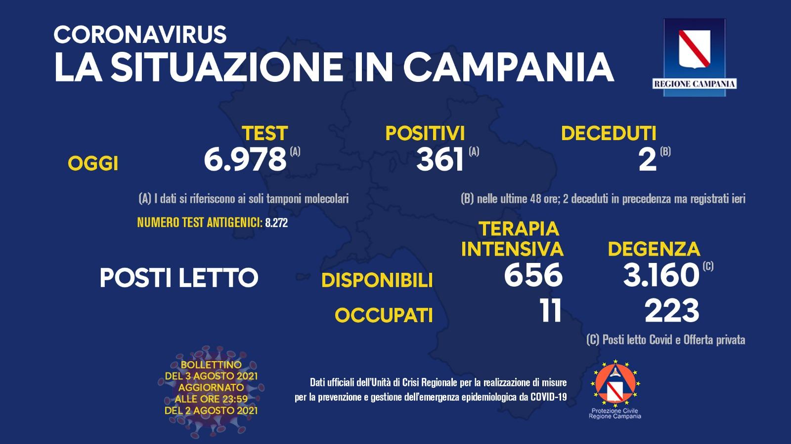 Campania, 361 positivi su quasi 7mila tamponi. Il tasso è al 5,1%